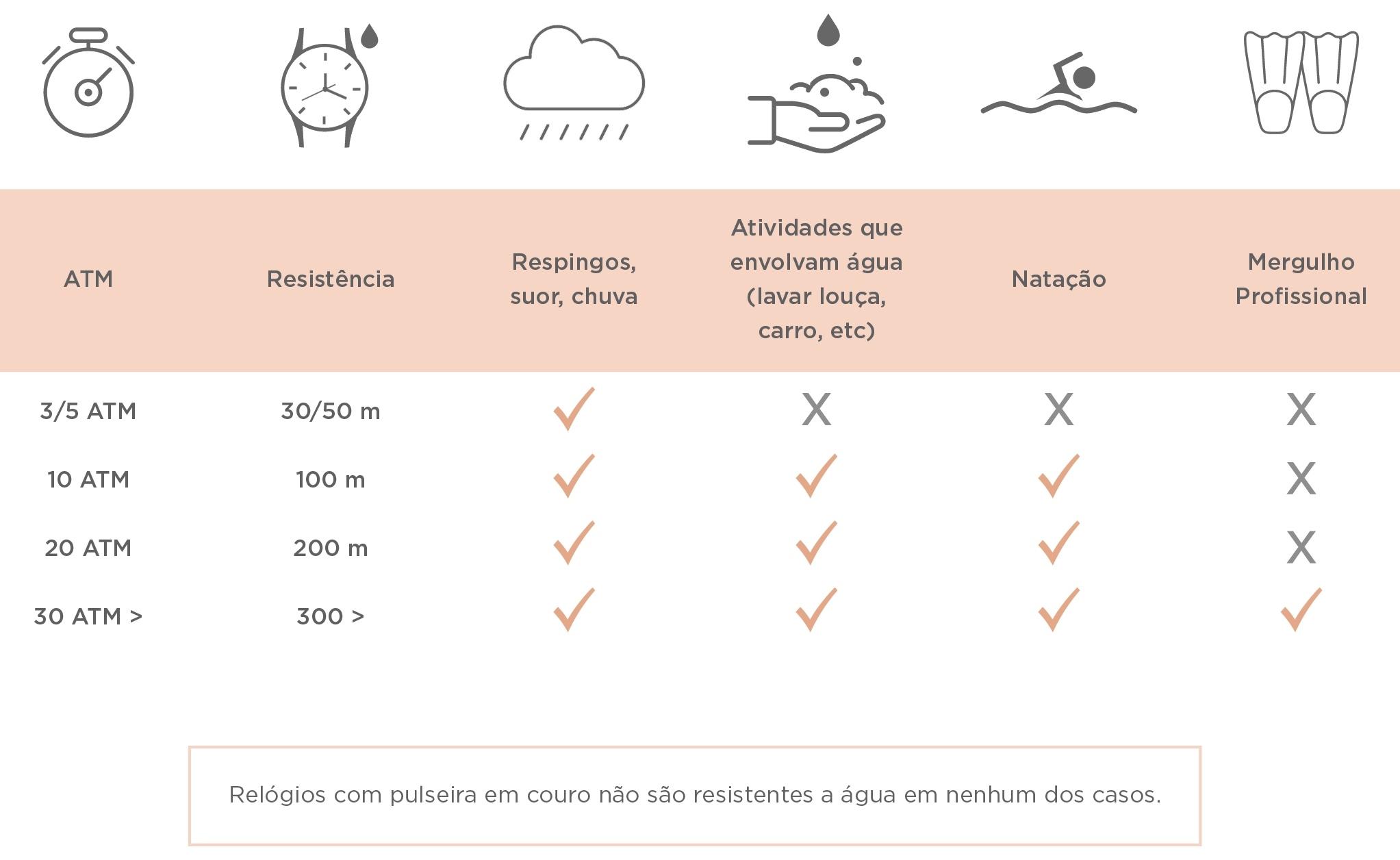 Tabela de resistencias