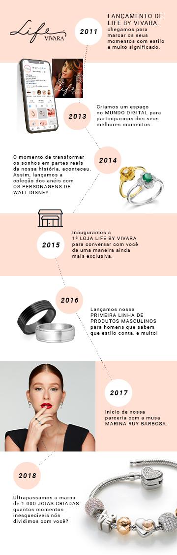 Timeline dez anos life